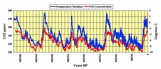 Grafico Ciclo Climático 1