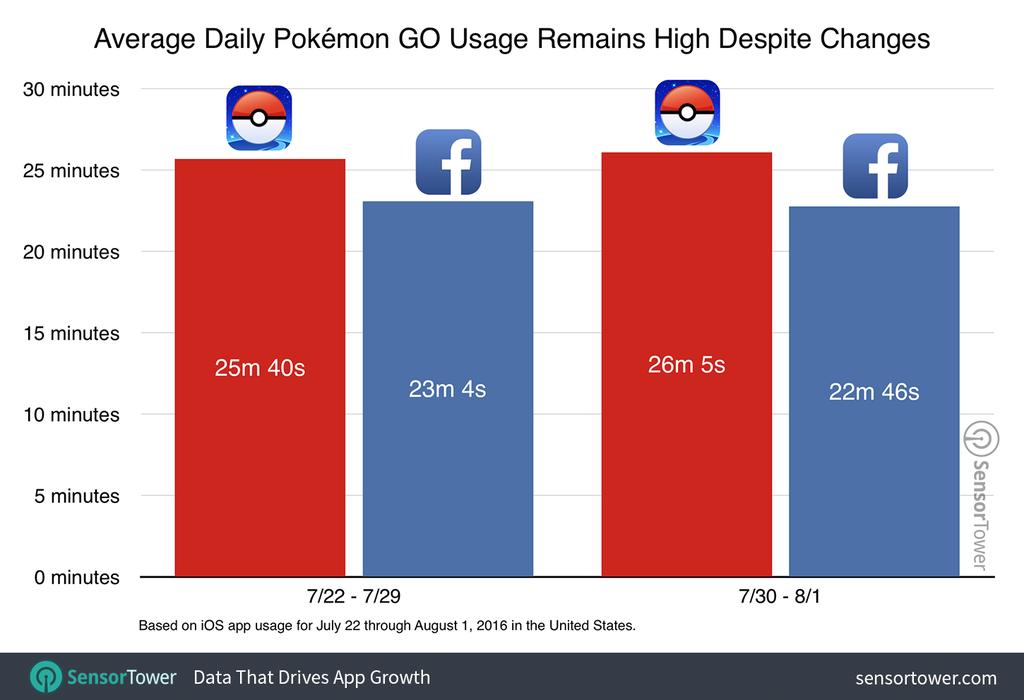 Pokémon Go - Sensor Tower