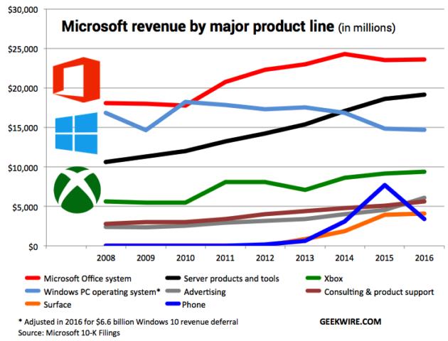 Faturamento Microsoft