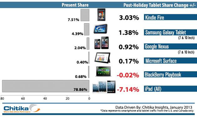 Tráfego na web em dispositivos móveis