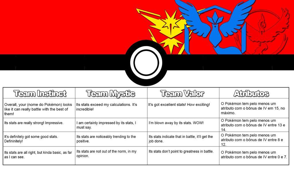 Pokémon GO IV