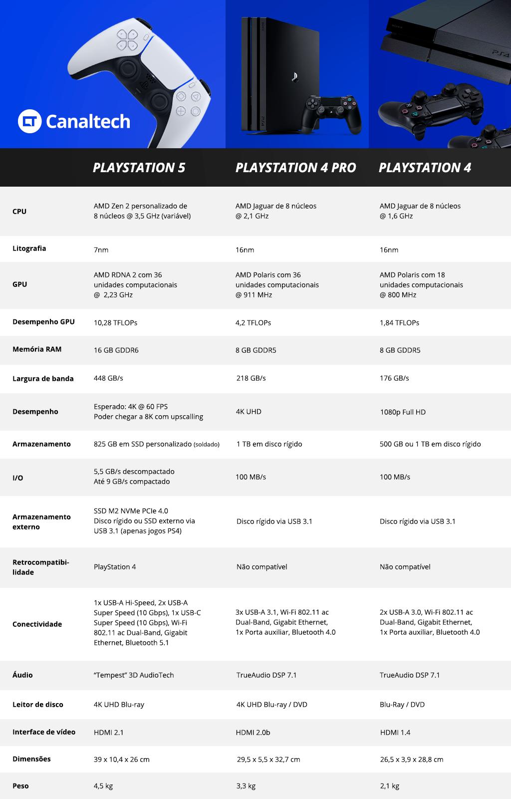 Tabela comparativa de especificações do PlayStation 5, PlayStation 4 Pro e PlayStation 4