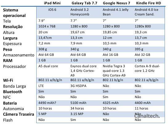 Comparativo Tablets Portáteis
