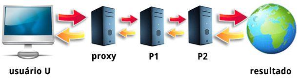 O que é uma cadeia de Proxies