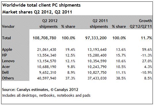 Tabela de venda de PCs