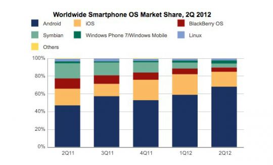 Market share smartphones Q2