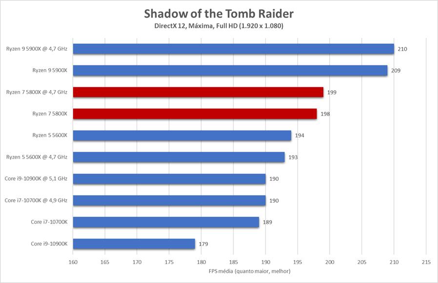 Em Shadow of the Tomb Raider, desempenho do Ryzen 7 5800X é dentro da normalidade, com o processador ocupando posição intermediária e ficando à frente de seu principal rival