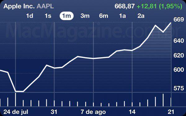 Ações da Apple NASDAQ