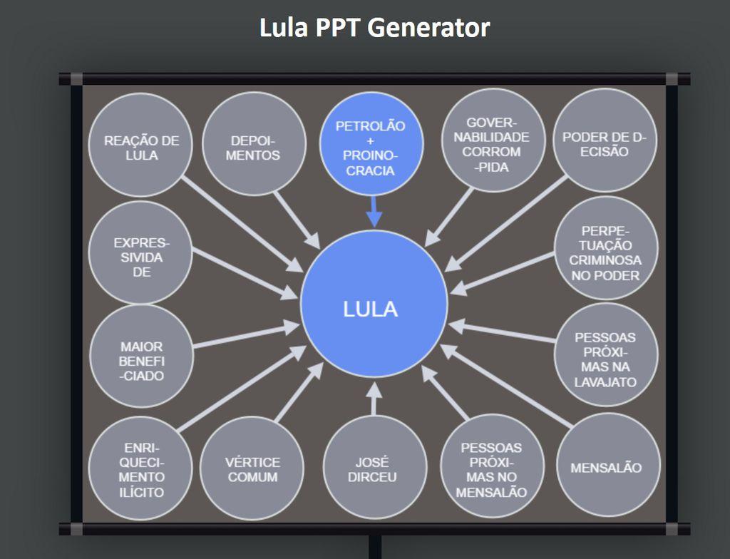Lula PTT