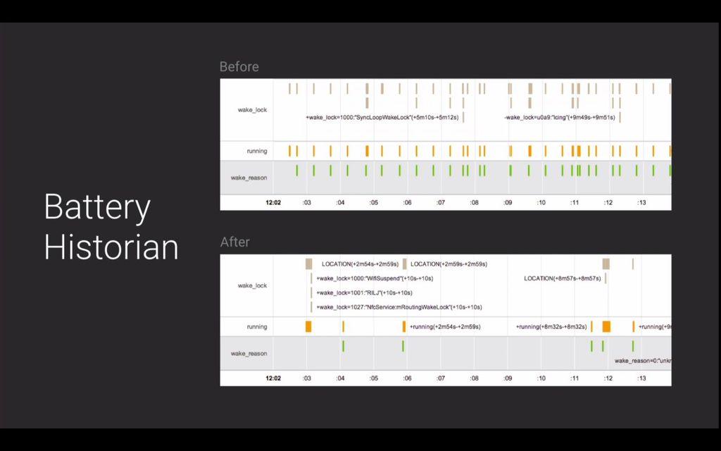 O gráfico apresentado pelo Google mostra como o Project Volta reduz o consumo de bateria em relação ao antigo esquema. Clique na imagem para visualizá-lo melhor.
