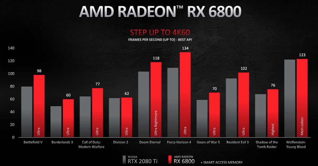 Gráfico de desempenho da Radeon RX 6800 em 4K a 60 FPS