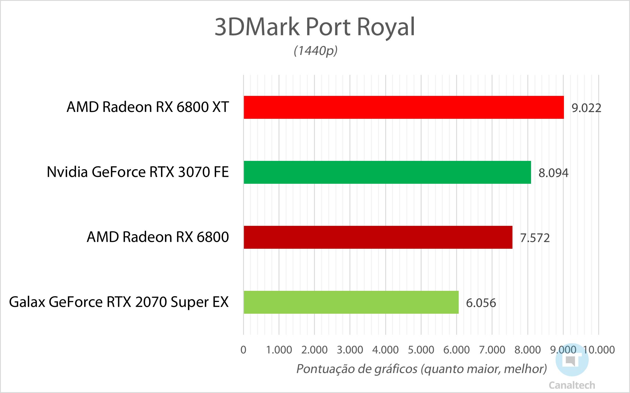Port Royal mede a capacidade da placa de vídeo de lidar com cálculos de ray tracing; quanto maior a pontuação, melhor
