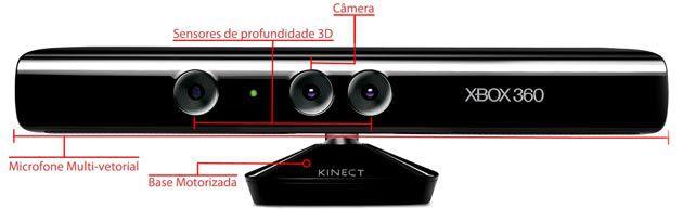 Componentes do Kinect