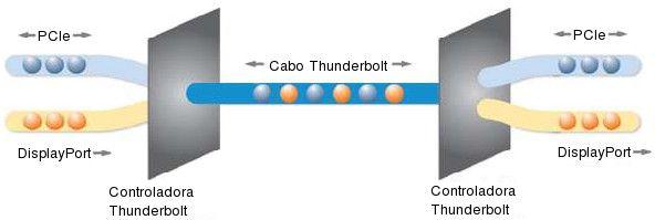 Funcionamento da tecnologia Thunderbolt