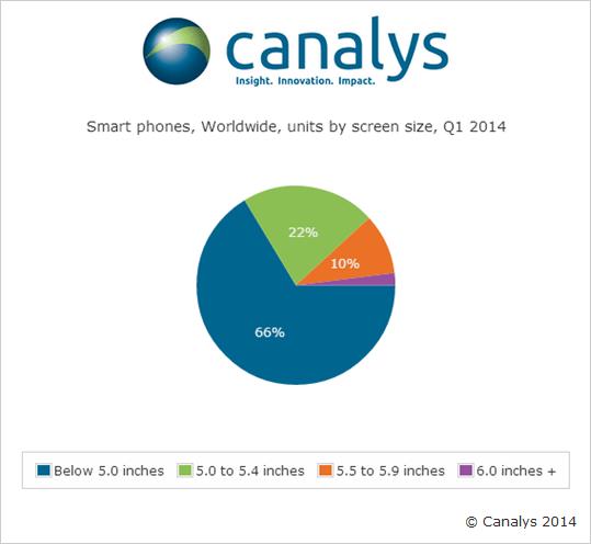 Vendas Smartphones Q1 2014