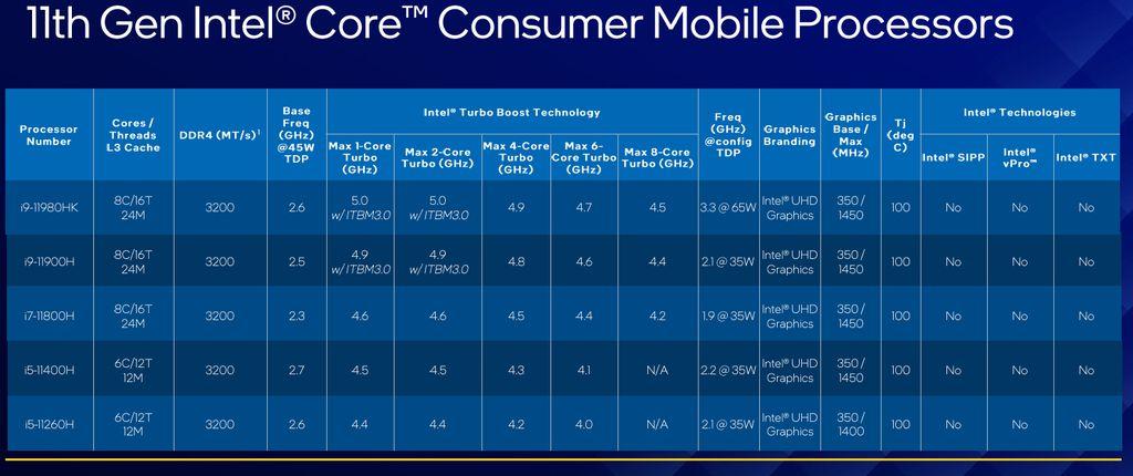 Lineup de processadores Intel Tiger Lake-H de 11ª geração para notebooks gamer e de alto desempenho