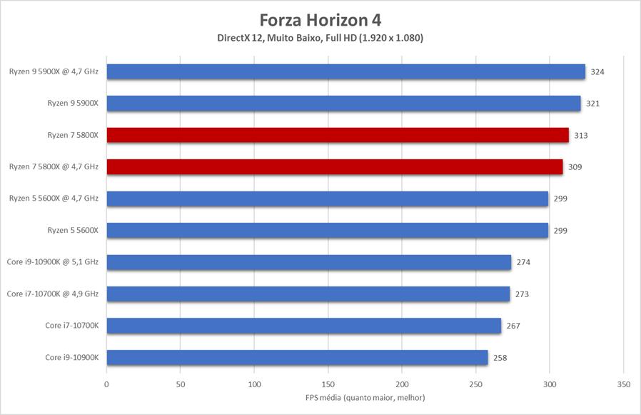 Dois núcleos a mais não fizeram muita diferença para o Ryzen 7 5800X em Forza Horizon 4 no comparativo com o 5600X, mas CPU disparou em relação ao concorrente