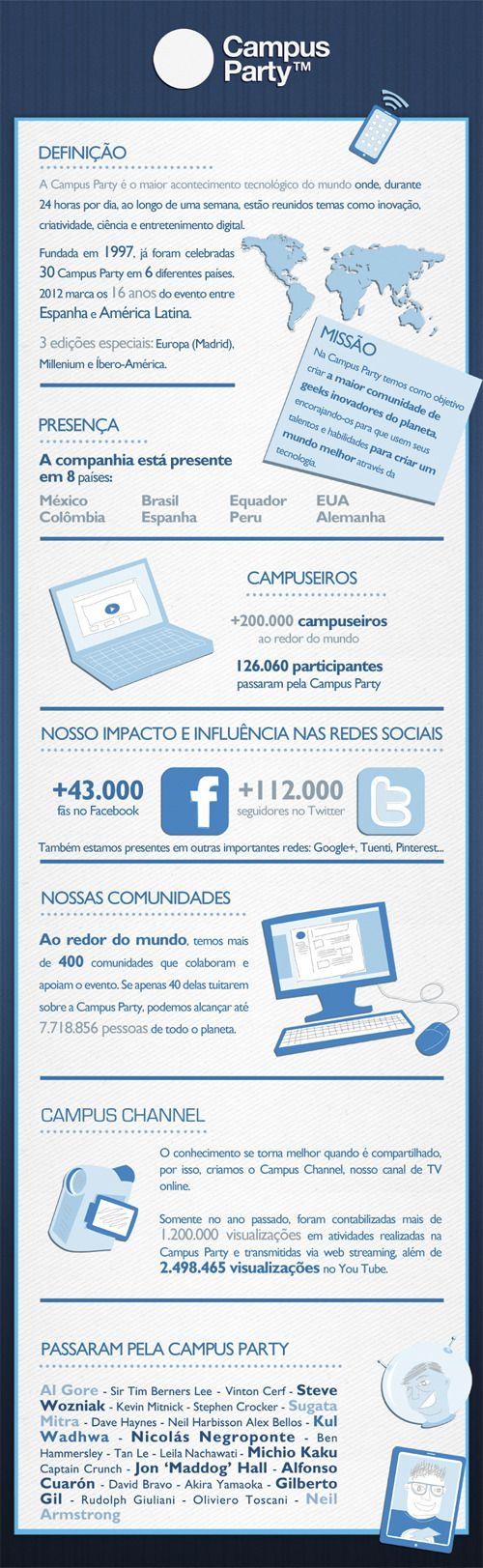 Infográfico Campus Party Recife
