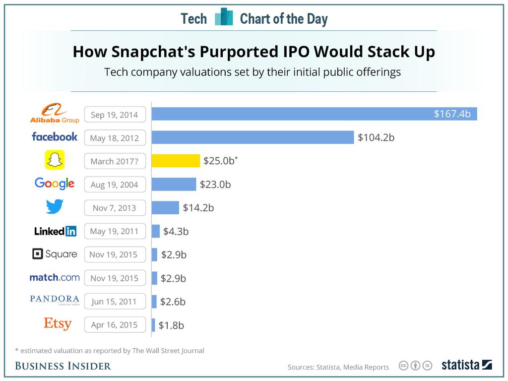 IPO Snapchat