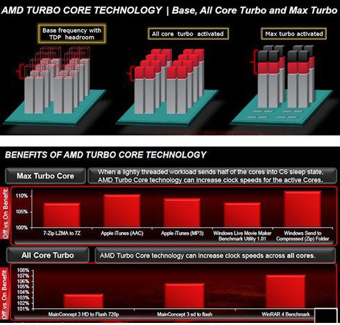 Turbo Core AMD