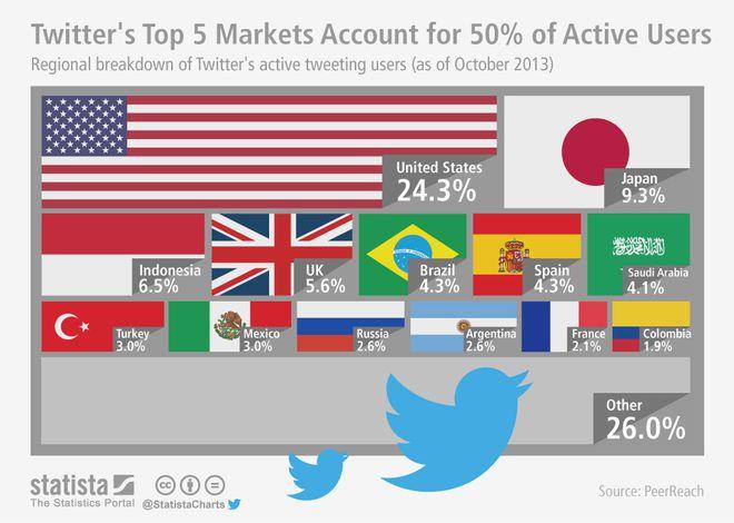 Juntos, EUA, Japão, Indonésia, Reino Unido e Brasil são responsáveis por metade dos usuários ativos no Twitter