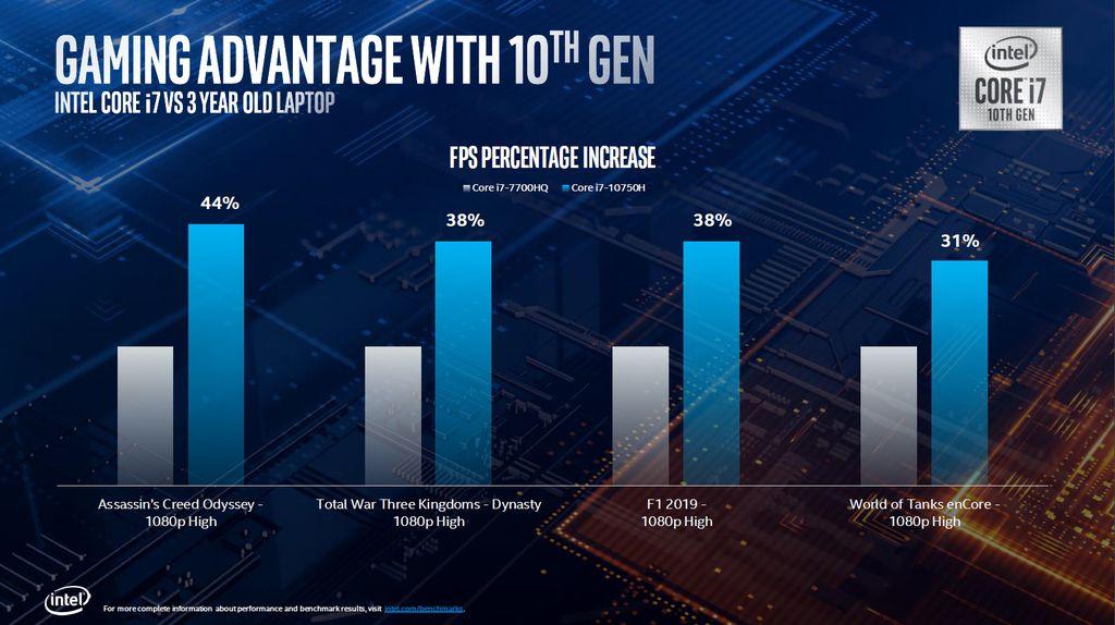 Teste de desempenho do Core i7-10750H apresentado pela Intel