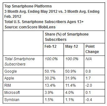 Android mais usado