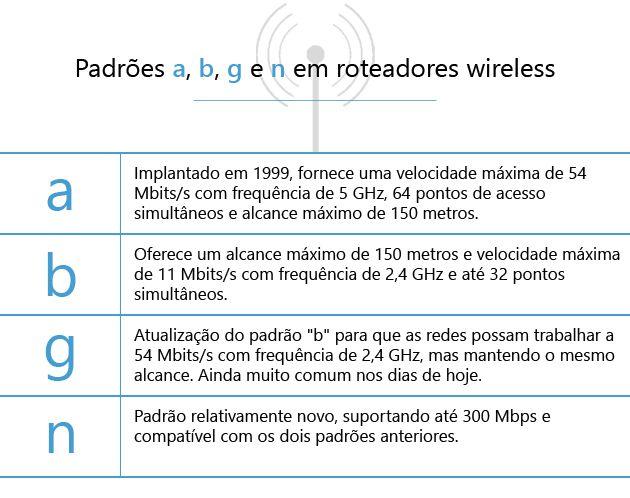 Padrões para roteadores wireless