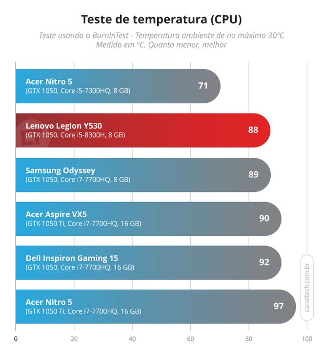 Chipset utilizado pela Lenovo no notebook gamer esquenta menos do que os modelos de sétima geração