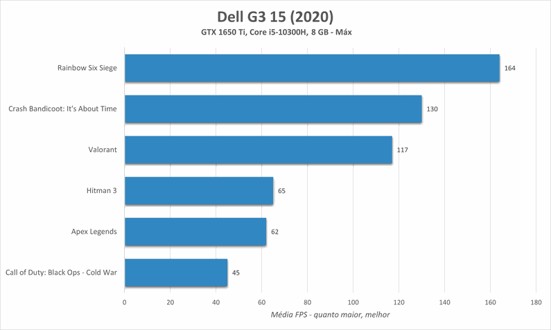 Dell G3 15 (2020) 3500-M20P gráficos