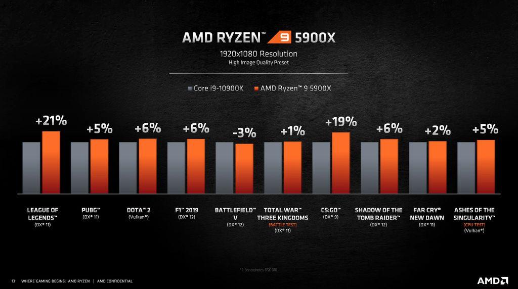 E também mostrou que desempenho em relação ao Core i9-10900K pode ser 21% superior:
