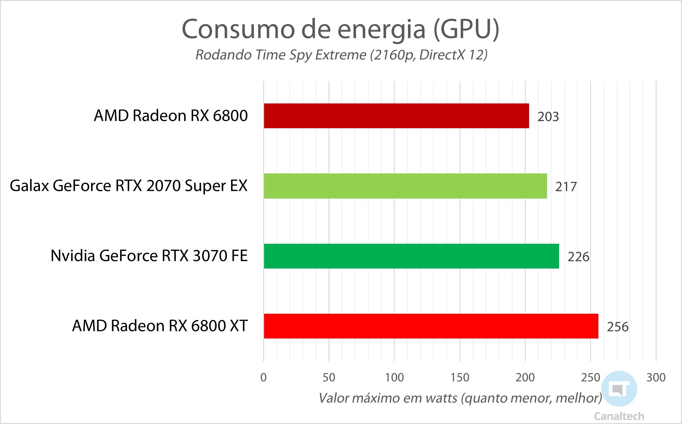 Benchmark de consumo de energia: medição com sistema rodando Time Spy Extreme