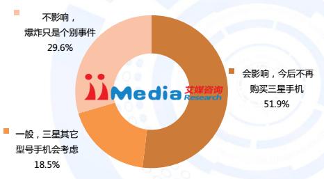 51,9% dos 12 mil entrevistados alegam que mudarão de marca; 29,6% não estão preocupados com as explosões do Note7; e 18,5% estão considerando uma mudança.