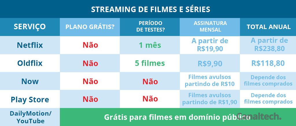 Streaming de filmes e séries