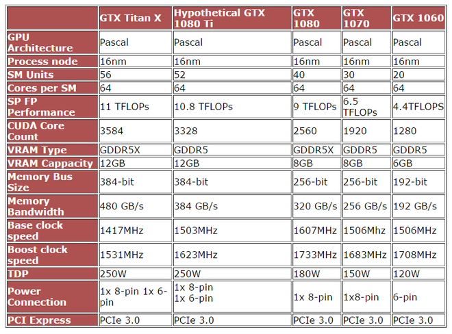 Tabela GTX 1080 Ti