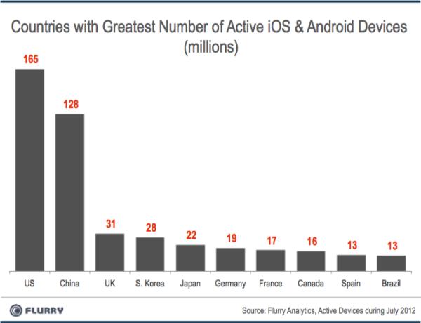Gráfico Smartphones ativados em julho 2012