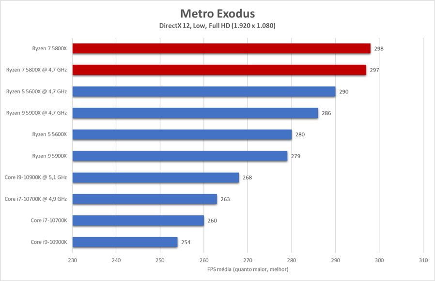 Cenário semelhante ao de Gears 5 acontece com o Ryzen 7 5800X rodando o superexigente Metro Exodus