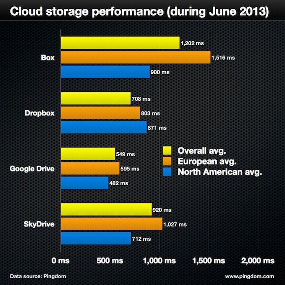 Desempenho de serviços de armazenamento na nuvem