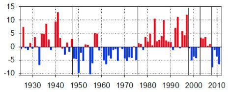 Grafico Ciclo Climático 2