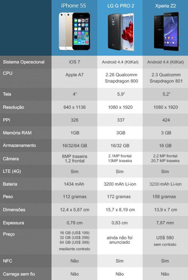 Comparativo Smartphones 2 - Final