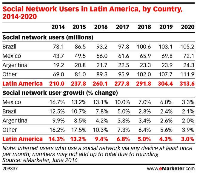 Redes sociais na América Latina