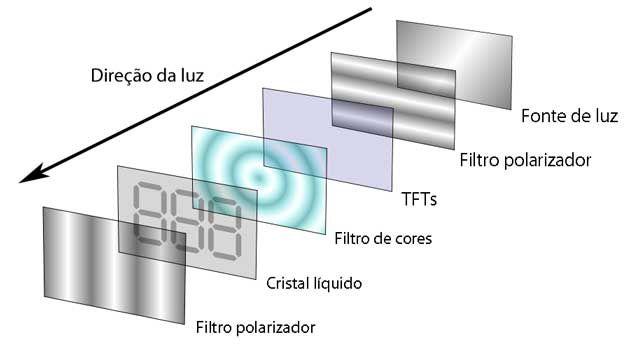 Camadas dos monitores LCD