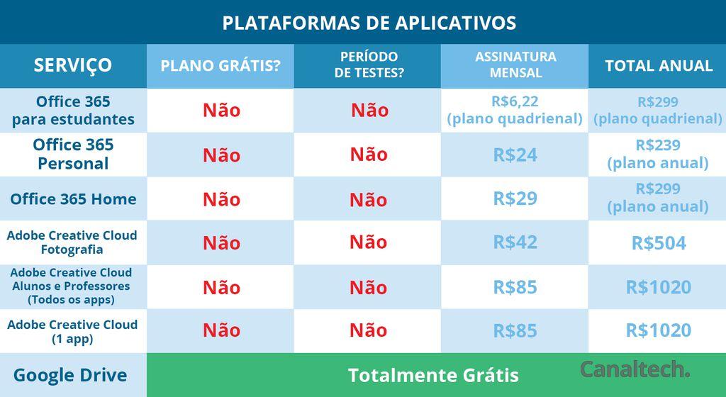 Plataformas de aplicativos