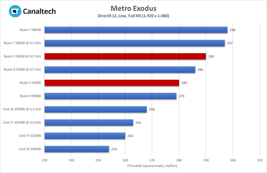 Metro Exodus é um dos jogos mais exigentes da atualidade, mas Ryzen 5 5600X faz bonito e rende mais que seus rivais com ajustes baixos