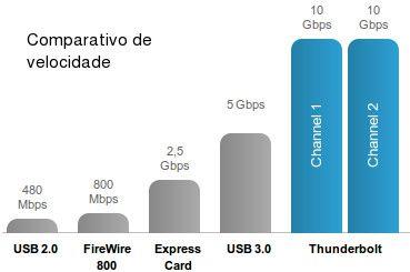 Comparativo de banda do USB 2.0 até o Thunderbolt