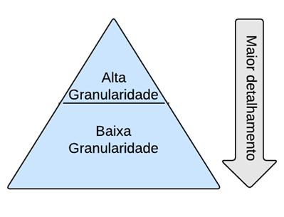 Granularidade