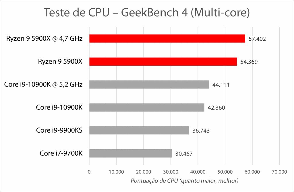 GeekBench avalia desempenho da CPU executando rapidamente diversas rotinas do dia-a-dia, como compressão de arquivos, videoconferência e outros