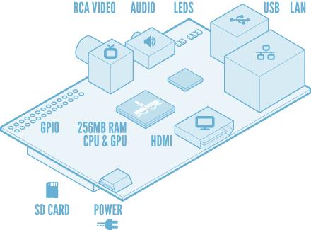 Esquema dos componentes do Raspberry Pi