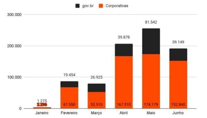 Exposição de e-mails e senhas. Imagem: Divulgação/Axur