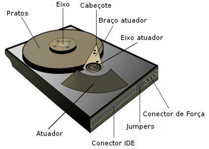Componentes do disco rígido